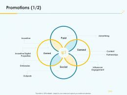 Promotions Product Pricing Strategy Ppt Professional