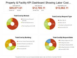 Property And Facility Kpi Dashboard Showing Labor Cost And Inventory Cost