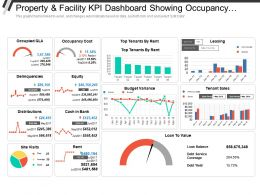 Property And Facility Kpi Dashboard Showing Occupancy Cost Delinquencies And Distributions