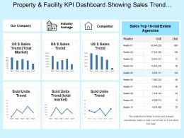 Property And Facility Kpi Dashboard Showing Sales Trend And Sales Performance