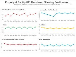 Property And Facility Kpi Dashboard Showing Sold Homes Per Available Inventory Ratio