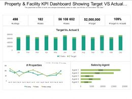 Property And Facility Kpi Dashboard Showing Target Vs Actual Cost And Sales By Agent