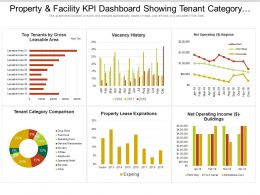 Property And Facility Kpi Dashboard Showing Tenant Category Comparison And Vacancy History