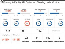 Property And Facility Kpi Dashboard Showing Under Contract Closed And Monthly Team Pacing