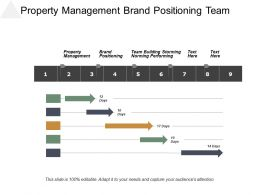 Property Management Brand Positioning Team Building Storming Norming Performing Cpb
