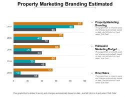 Property Marketing Branding Estimated Marketing Budget Drive Sales Cpb