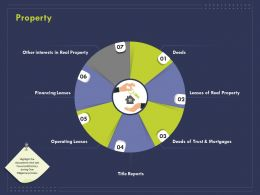 Property Ppt Powerpoint Presentation Layouts Graphics Example