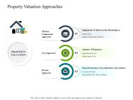Property Valuation Approaches Construction Industry Business Plan Investment Ppt Infographics
