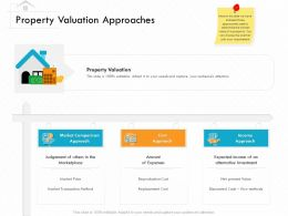 Property Valuation Approaches Of Others Ppt Powerpoint Presentation Model Designs