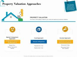 Property Valuation Approaches Real Estate Detailed Analysis Ppt Powerpoint Pictures