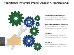 Proportional Potential Impact Assess Organizational Readiness Food Security