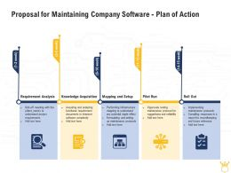 Proposal For Maintaining Company Software Plan Of Action Ppt Powerpoint Aids