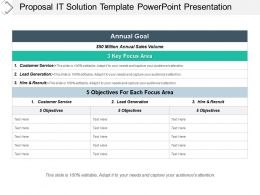 Proposal It Solution Template Powerpoint Presentation
