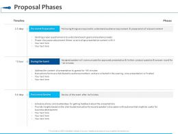 Proposal Phases Timeline Ppt Powerpoint Presentation Visual Aids Backgrounds