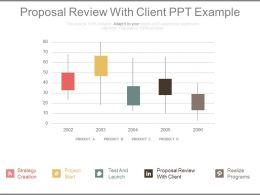 Proposal Review With Client Ppt Example