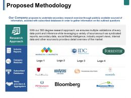 Proposed Methodology Ppt Summary Example Introduction