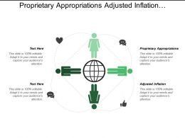 Proprietary Appropriations Adjusted Inflation Compared Recession Actual Spending