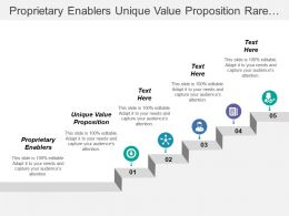 Proprietary Enablers Unique Value Proposition Rare Resource Capabilities