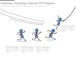 Proprietary Technology Expertise Ppt Diagrams