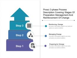 Prosci 3 Phase Process Description Covering Stages Of Preparation Management And Reinforcement Of Change