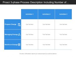 Prosci 3 Phase Process Description Including Number Of Actives In Stages Of Change Preparation And Management
