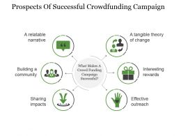 Prospects Of Successful Crowdfunding Campaign Powerpoint Slide Design Templates