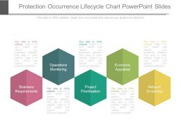 Protection Occurrence Lifecycle Chart Powerpoint Slides