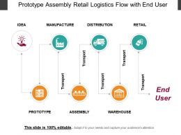 Prototype Assembly Retail Logistics Flow With End User