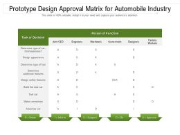 Prototype Design Approval Matrix For Automobile Industry