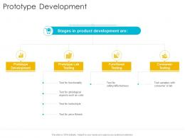 Prototype Development Startup Company Strategy Ppt Powerpoint Presentation Maker