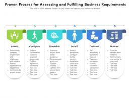 Proven Process For Assessing And Fulfilling Business Requirements