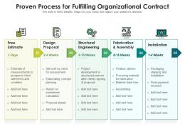 Proven Process For Fulfilling Organizational Contract