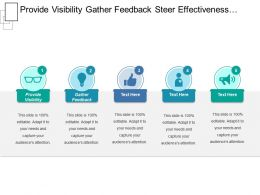Provide Visibility Gather Feedback Steer Effectiveness Execute Actions