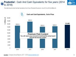 Prudential Cash And Cash Equivalents For Five Years 2014-2018