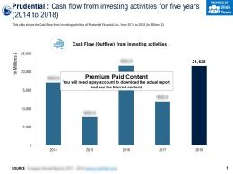 Prudential Cash Flow From Investing Activities For Five Years 2014-2018