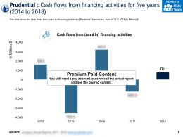 Prudential Cash Flows From Financing Activities For Five Years 2014-2018