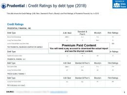 Prudential Credit Ratings By Debt Type 2018