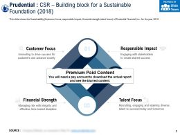 Prudential CSR Building Block For A Sustainable Foundation 2018