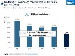 Prudential Dividends To Policyholders For Five Years 2014-2018