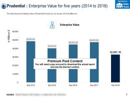 Prudential Enterprise Value For Five Years 2014-2018