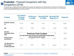 Prudential Financial Comparison With Key Competitors 2018