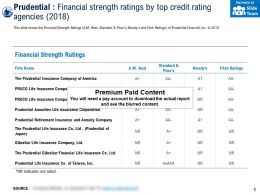 Prudential Financial Strength Ratings By Top Credit Rating Agencies 2018