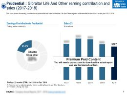 Prudential Gibraltar Life And Other Earning Contribution And Sales 2017-2018