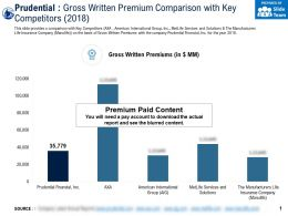 Prudential Gross Written Premium Comparison With Key Competitors 2018