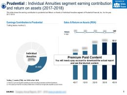 Prudential Individual Annuities Segment Earning Contribution And Return On Assets 2017-2018