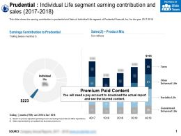 Prudential Individual Life Segment Earning Contribution And Sales 2017-2018