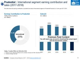 Prudential International Segment Earning Contribution And Sales 2017-2018