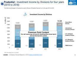 Prudential Investment Income By Divisions For Four Years 2015-2018