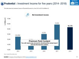 Prudential Investment Income For Five Years 2014-2018