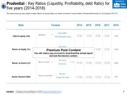 Prudential Key Ratios Liquidity Profitability Debt Ratio For Five Years 2014-2018